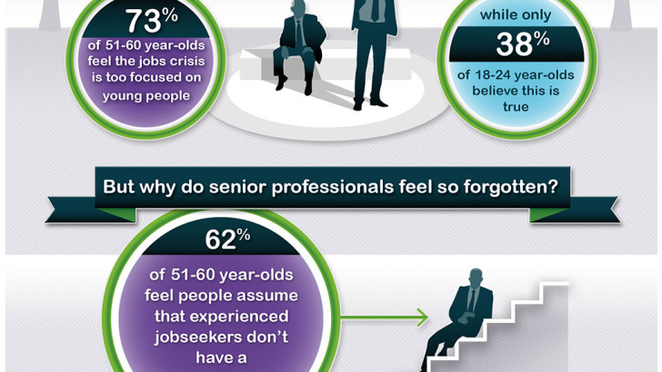 73% of over 50s believe they have been denied a job due to their age