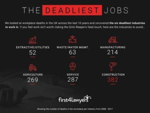The UK's deadliest Jobs - is yours on the list?