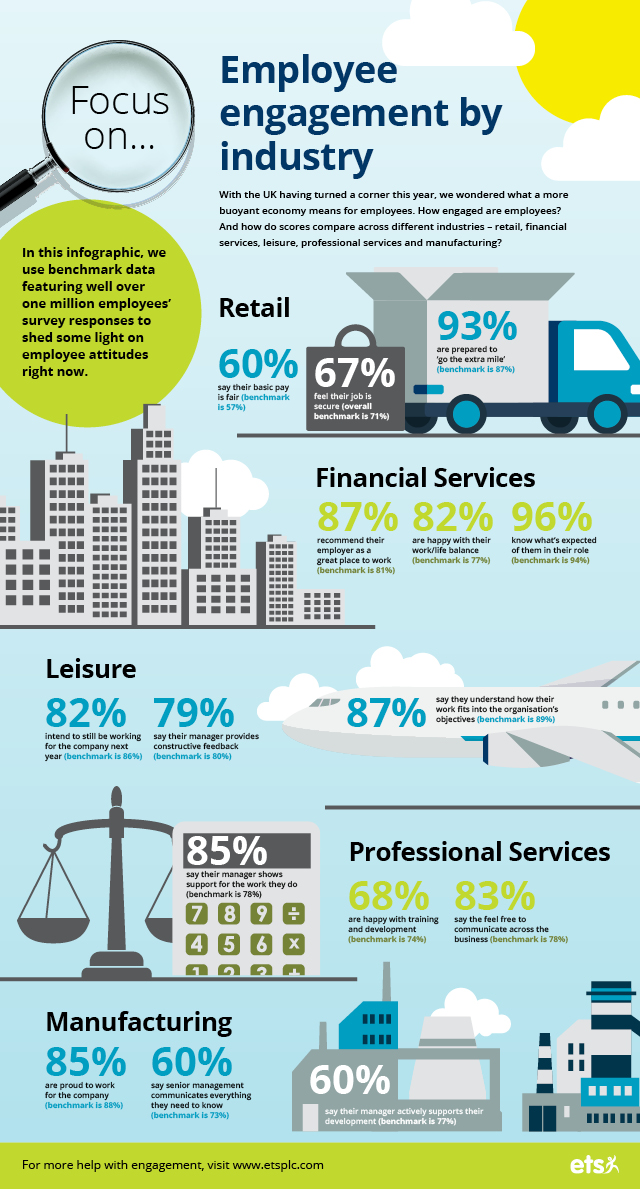 Employee engagement by industry (infographic)