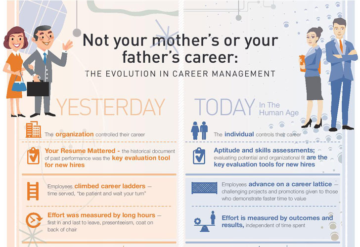 Infographic: The evolution in career management