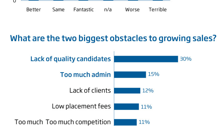 74% of recruiters declare 2013 better than 2012