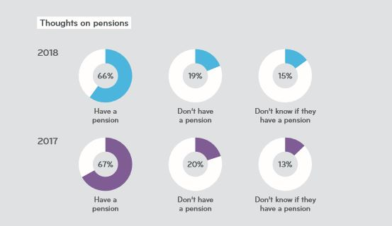 Pensions at Neyber