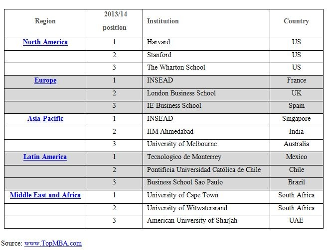 MBA employers name World's top 200 business schools