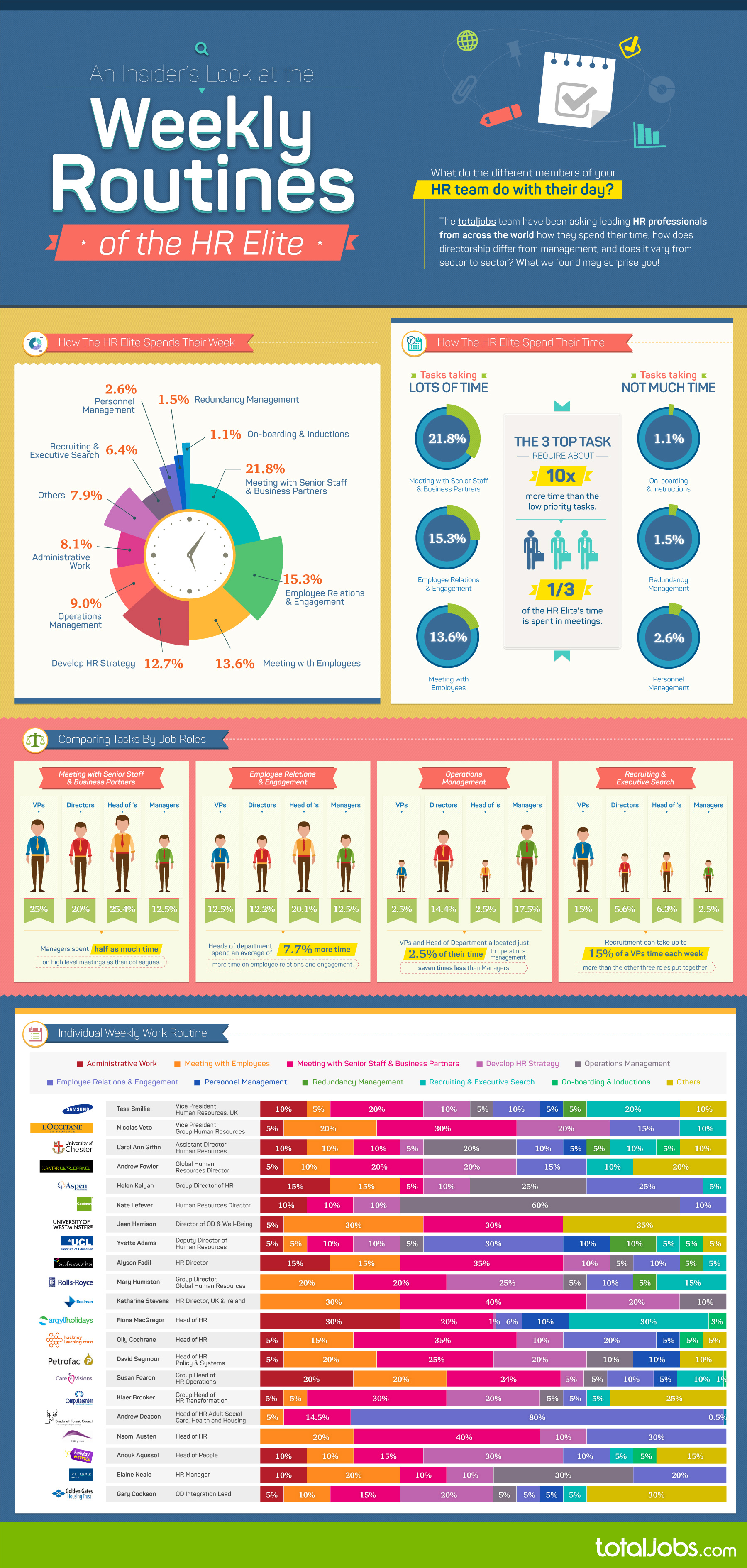 Infographic The Weekly Work Routine Of The Hr Elite