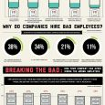 This infographic from Mindflashshows the staggering cost of a bad hire, and not only in monetary terms. 38% of companies […]