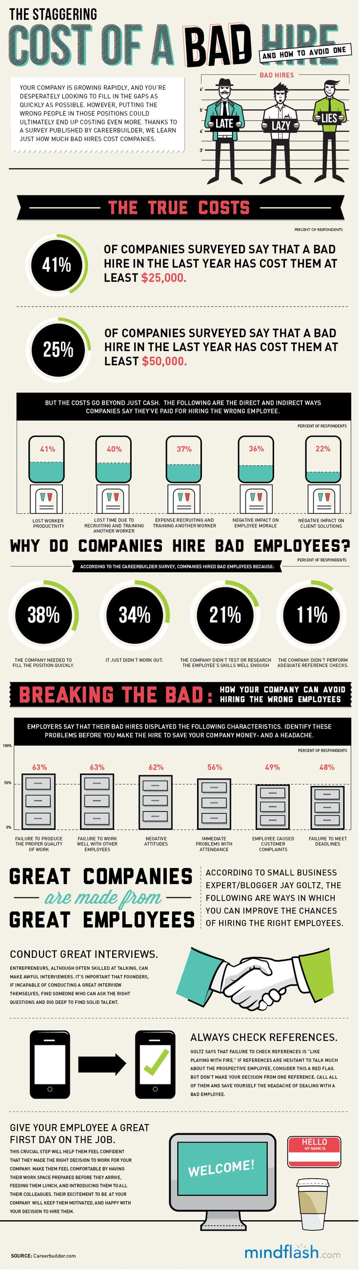 The Staggering Cost Of A Bad Hire Infographic Hrreview