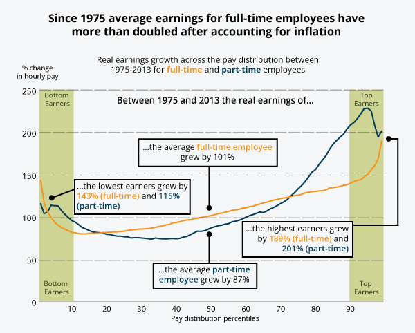 Since 1975, pay for top 1% of earners has grown by a massive 189% after inflation