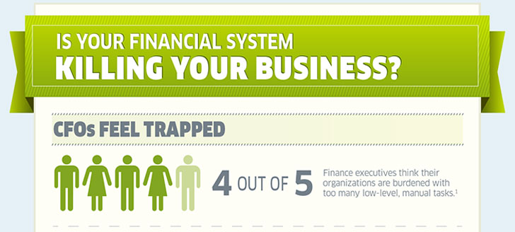 Infographic: Is your financial system killing your business?