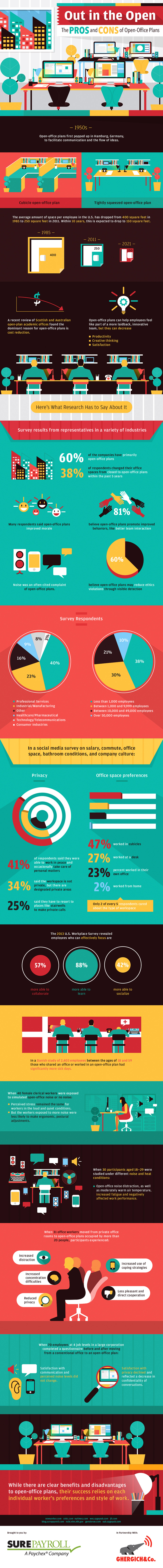 Open plan offices – pros and cons (infographic)