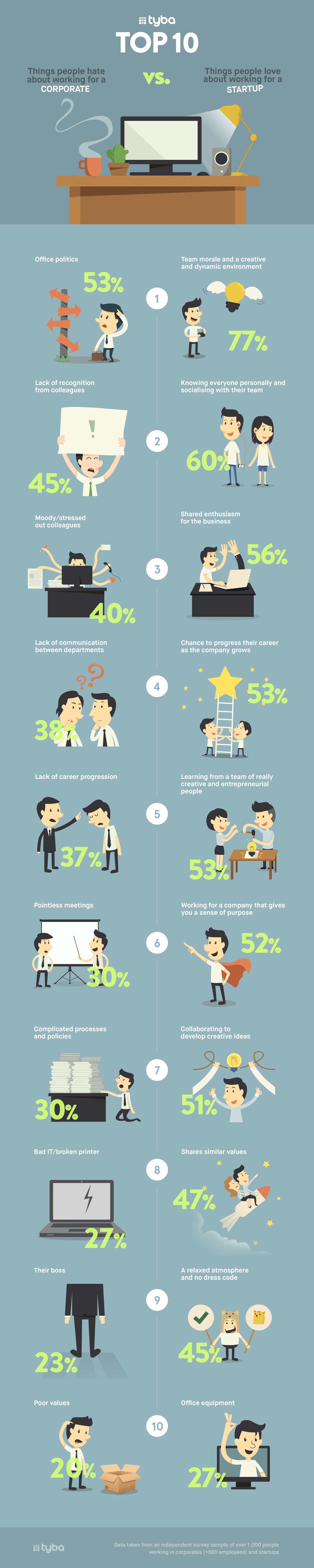 Top 10 differences between working for a corporate or a start-up (infographic)
